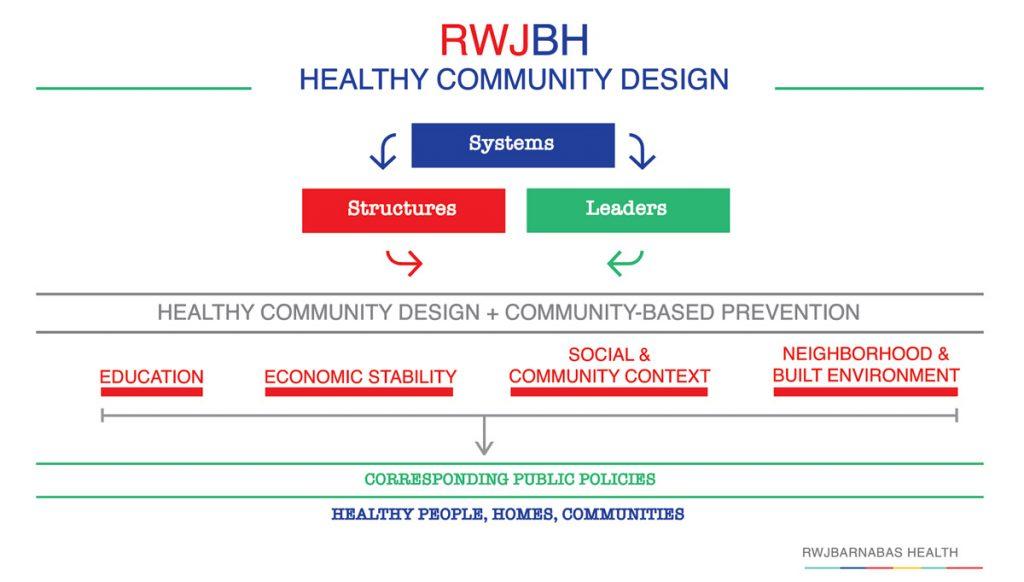 RWJBH Healthy Community Design